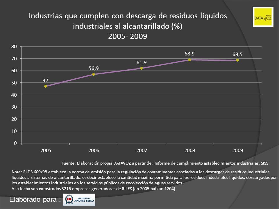 Industrias que cumplen con descarga de residuos líquidos industriales al alcantarillado (%) 2005- 2009