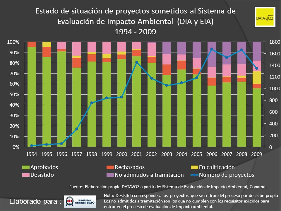Estado de situación de proyectos sometidos al Sistema de Evaluación de Impacto Ambiental (DIA y EIA) 1994 - 2009