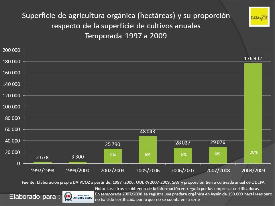 Superficie de agricultura orgánica (hectáreas) y su proporción respecto de la superficie de cultivos anuales Temporada 1997 a 2009