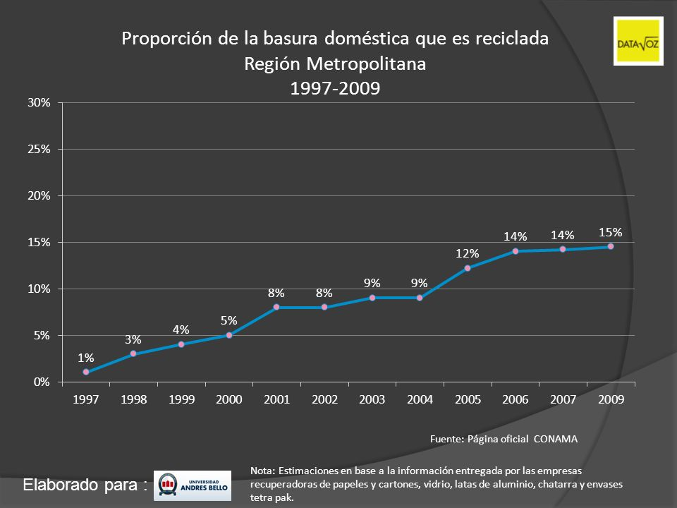 Proporción de la basura doméstica que es reciclada Región Metropolitana 1997-2009