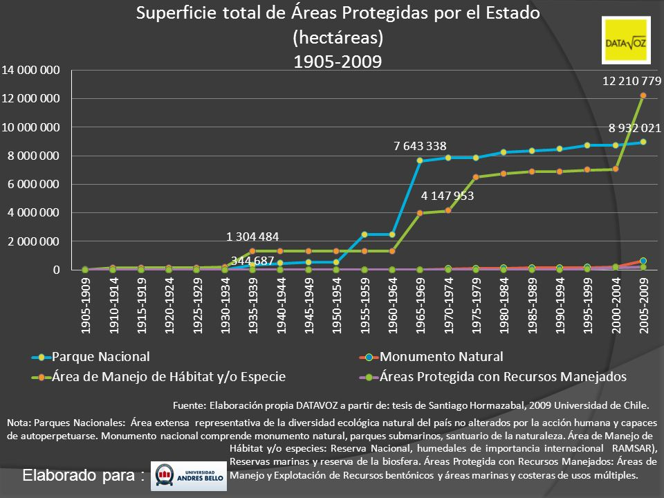 Superficie total de Áreas Protegidas por el Estado (hectáreas) 1905-2009