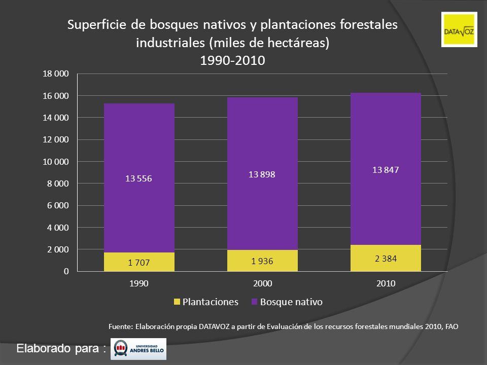 Superficie de bosques nativos y plantaciones forestales industriales (miles de hectáreas) 1990-2010