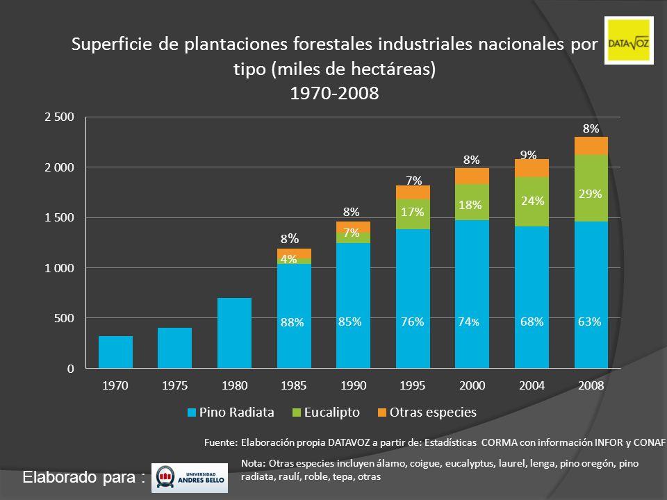 Superficie de plantaciones forestales industriales nacionales por tipo (miles de hectáreas) 1970-2008
