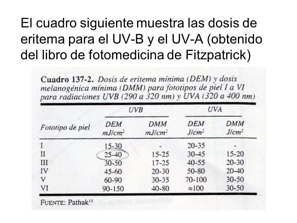 El cuadro siguiente muestra las dosis de eritema para el UV-B y el UV-A (obtenido del libro de fotomedicina de Fitzpatrick)