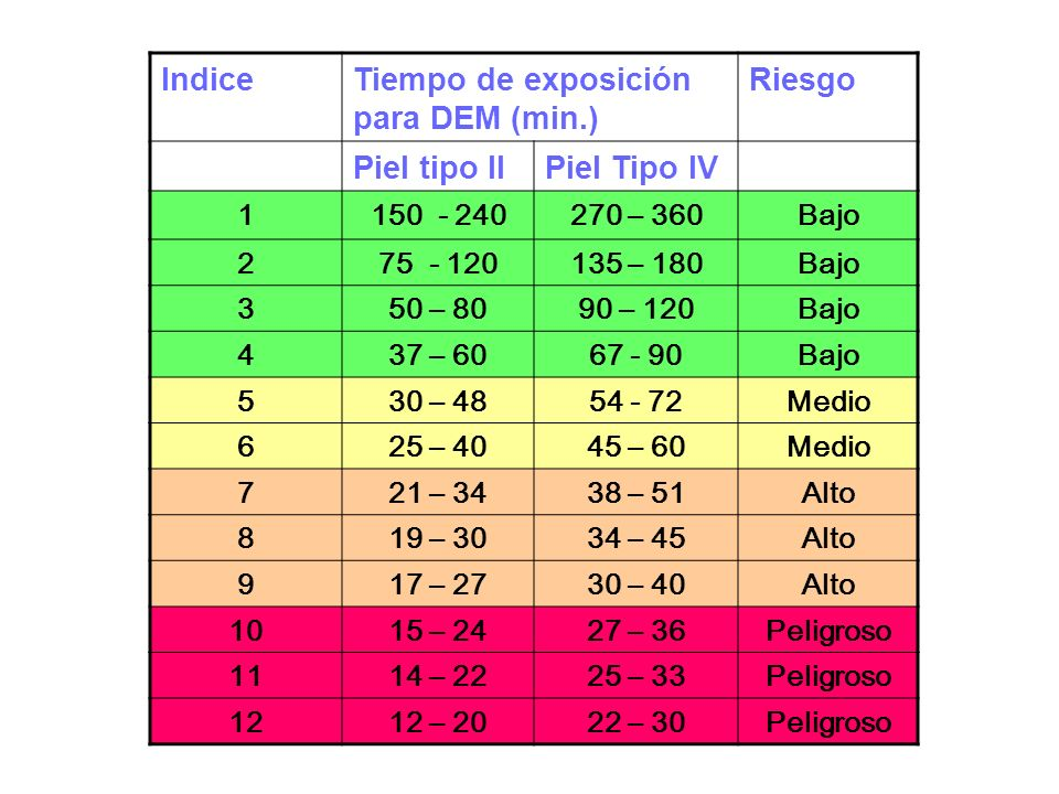 Tiempo de exposición para DEM (min.) Riesgo Piel tipo II Piel Tipo IV