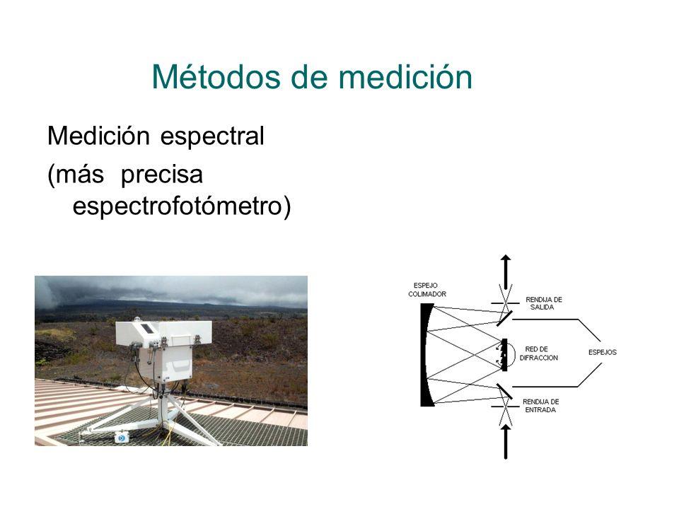 Métodos de medición Medición espectral (más precisa espectrofotómetro)
