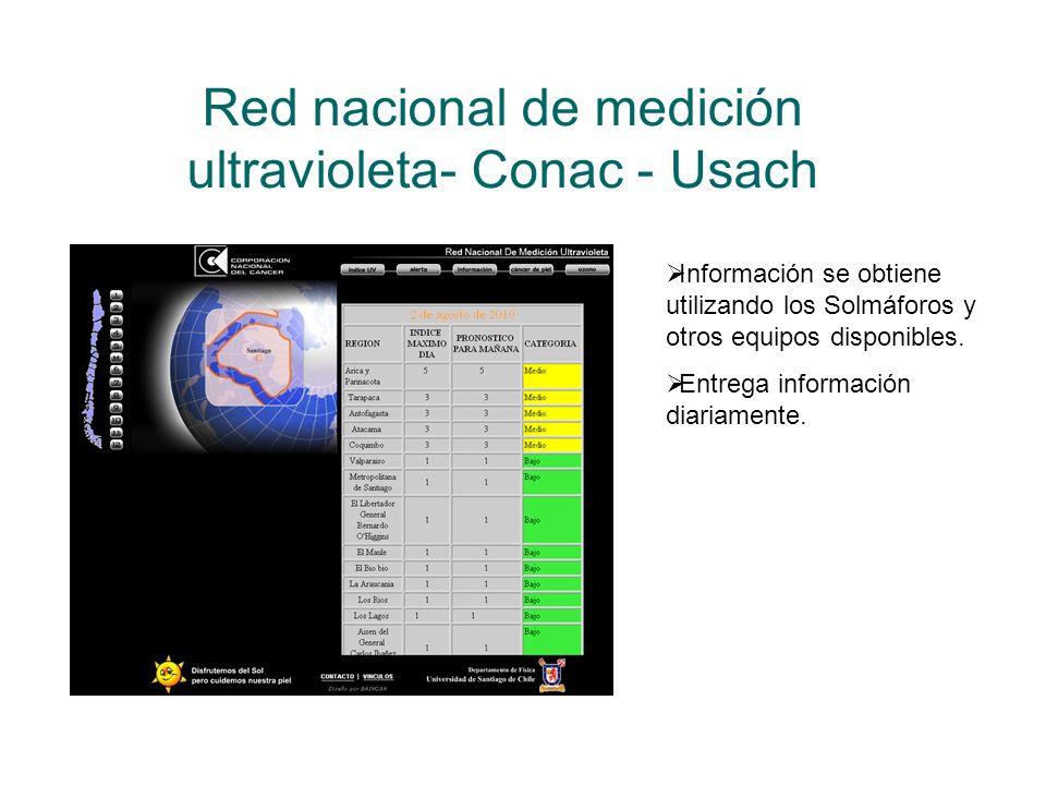 Red nacional de medición ultravioleta- Conac - Usach