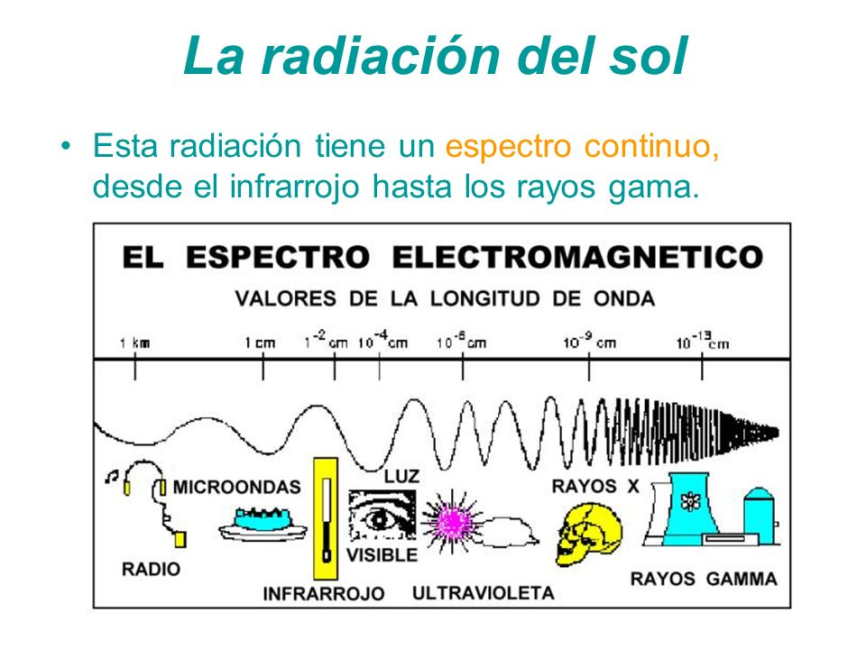 La radiación del sol Esta radiación tiene un espectro continuo, desde el infrarrojo hasta los rayos gama.