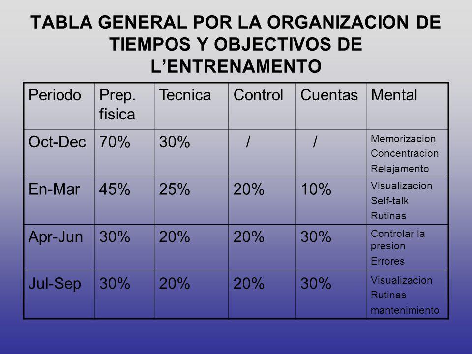 TABLA GENERAL POR LA ORGANIZACION DE TIEMPOS Y OBJECTIVOS DE L'ENTRENAMENTO