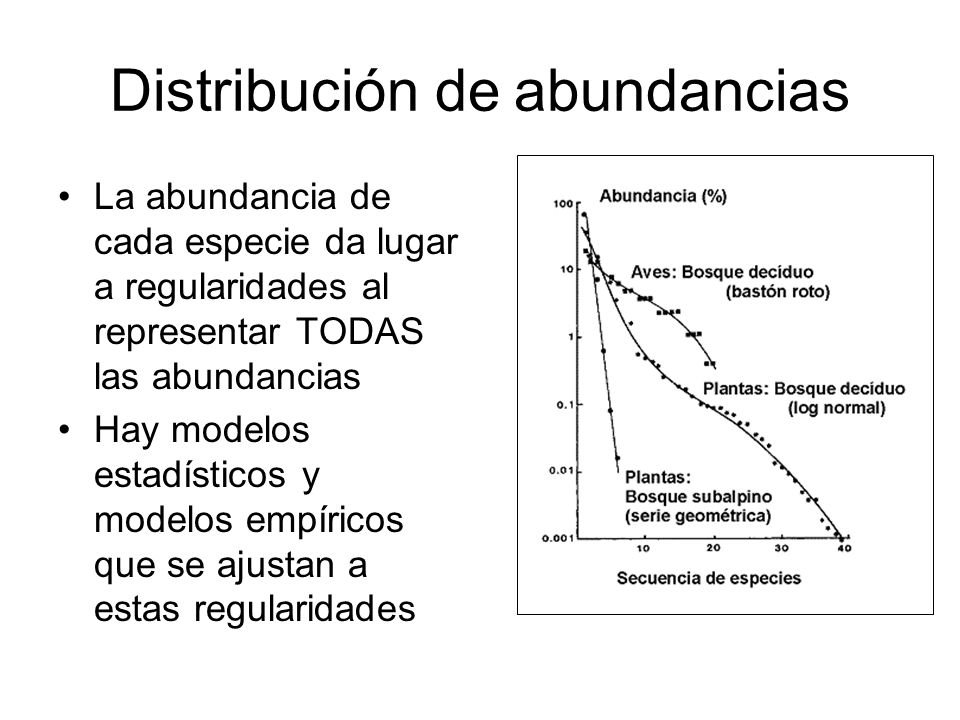Distribución de abundancias