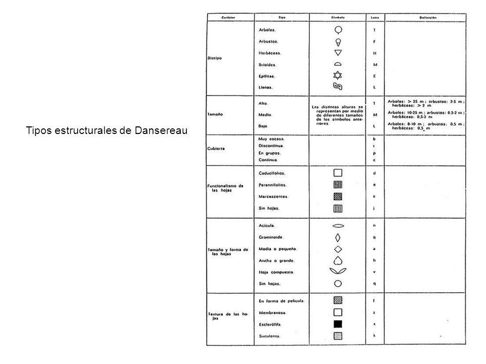 Tipos estructurales de Dansereau