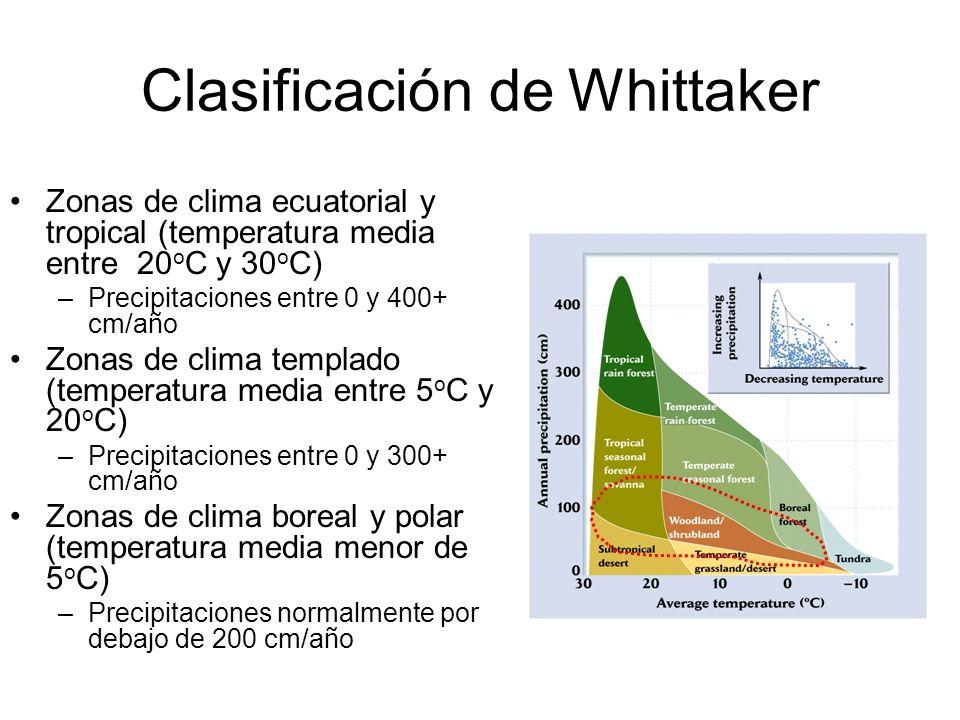 Clasificación de Whittaker