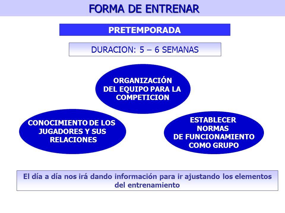 FORMA DE ENTRENAR PRETEMPORADA DURACION: 5 – 6 SEMANAS ORGANIZACIÓN