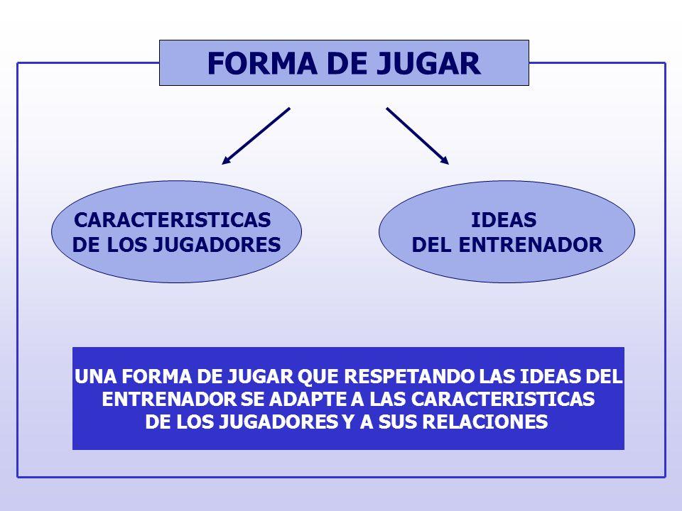 FORMA DE JUGAR CARACTERISTICAS DE LOS JUGADORES IDEAS DEL ENTRENADOR