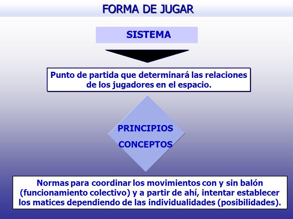 FORMA DE JUGAR SISTEMA PRINCIPIOS CONCEPTOS