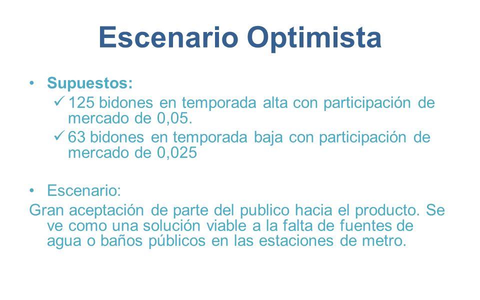 Escenario Optimista Supuestos: