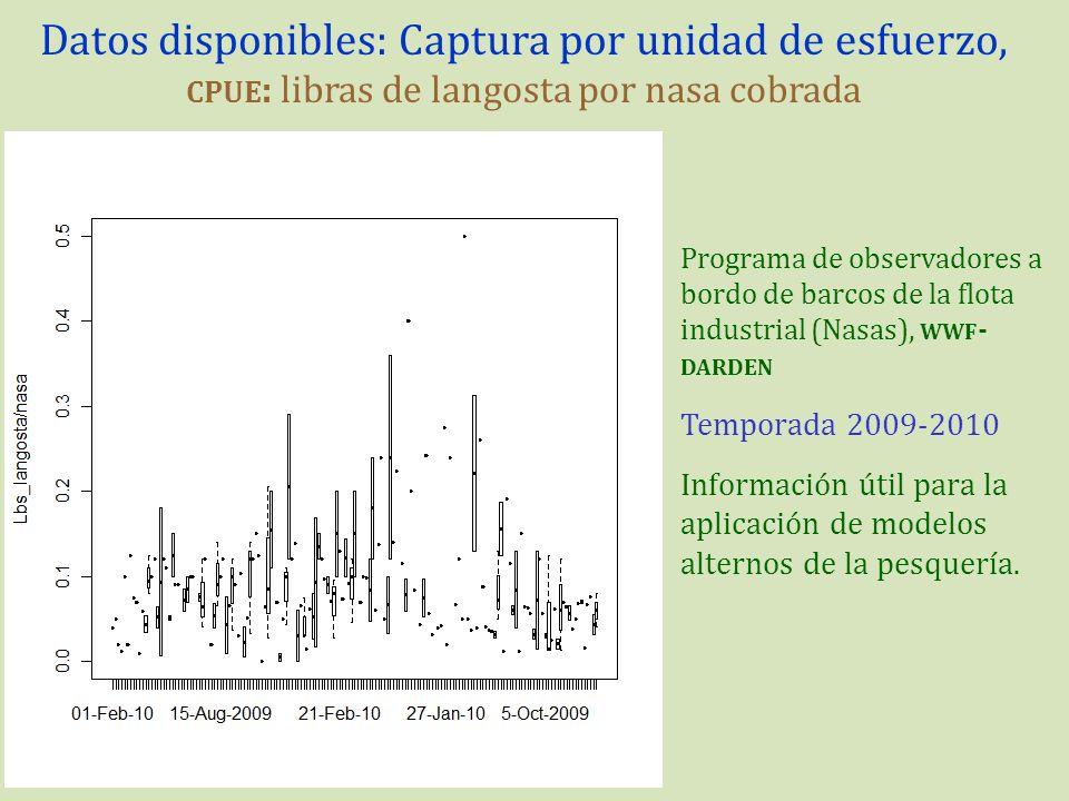 Datos disponibles: Captura por unidad de esfuerzo, cpue: libras de langosta por nasa cobrada