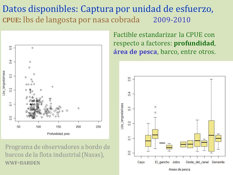 Datos disponibles: Captura por unidad de esfuerzo, cpue: lbs de langosta por nasa cobrada 2009-2010