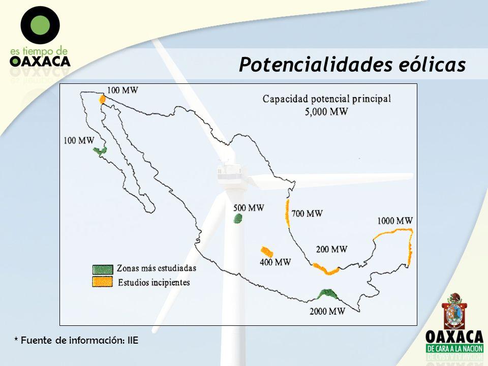 Potencialidades eólicas