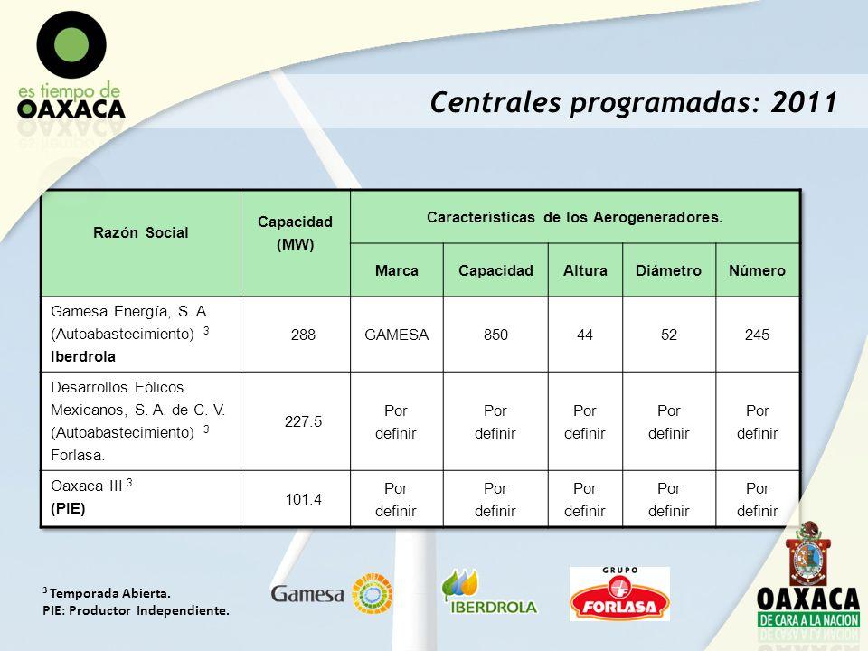 Características de los Aerogeneradores.