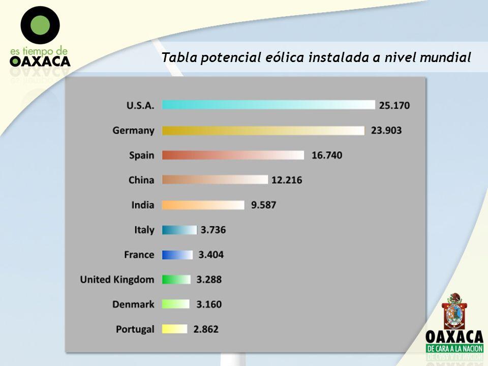 Tabla potencial eólica instalada a nivel mundial