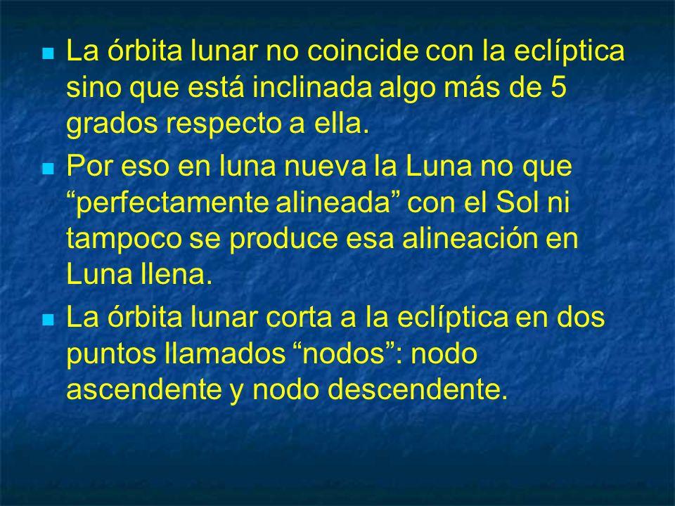 La órbita lunar no coincide con la eclíptica sino que está inclinada algo más de 5 grados respecto a ella.