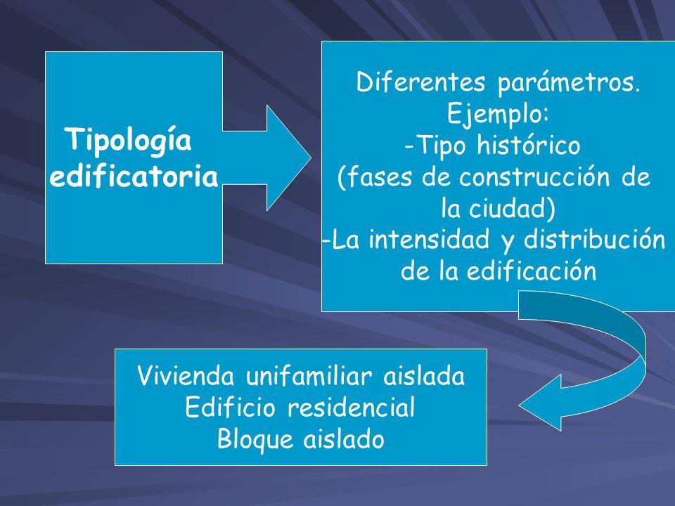 Tipología edificatoria