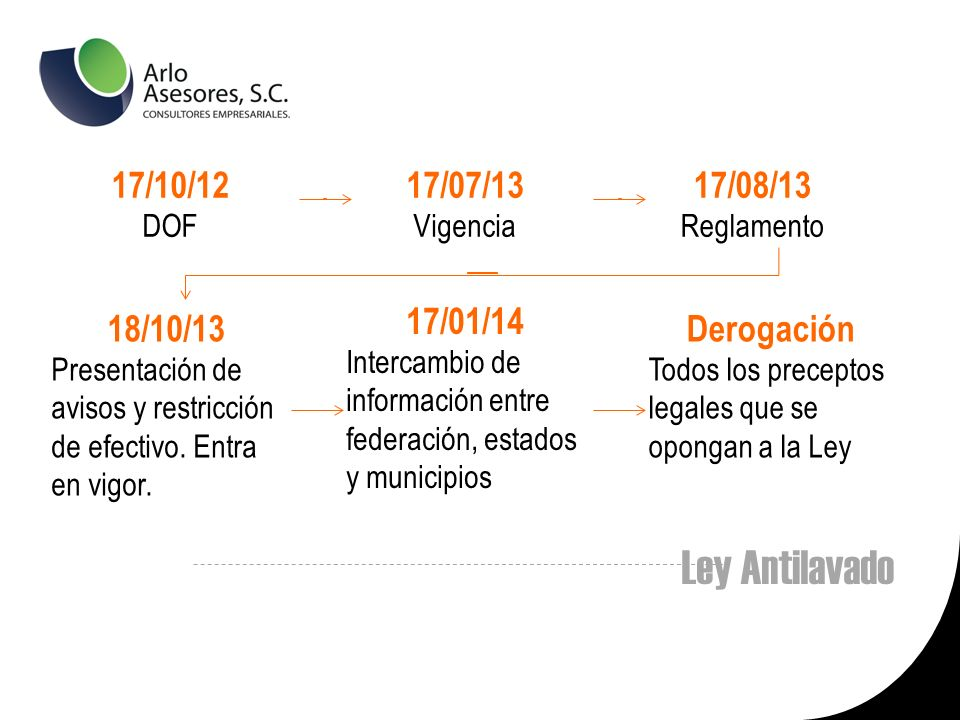 Ley Antilavado 17/10/12 17/07/13 17/08/13 17/01/14 18/10/13 Derogación