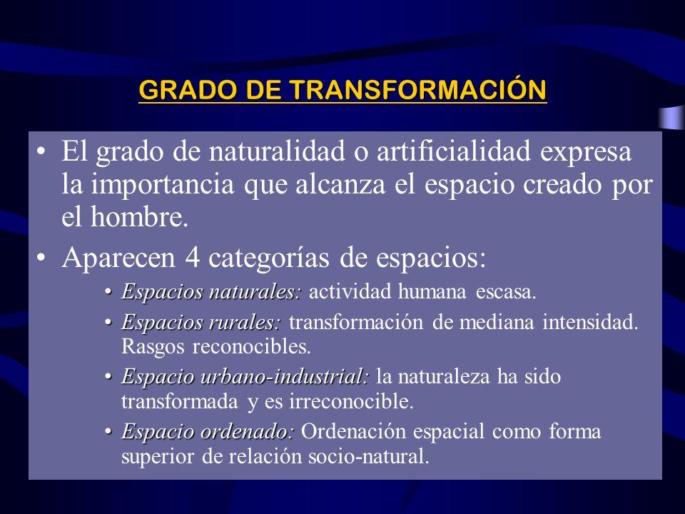 GRADO DE TRANSFORMACIÓN