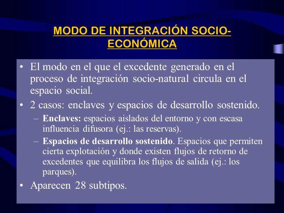 MODO DE INTEGRACIÓN SOCIO-ECONÓMICA