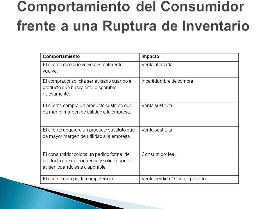 Comportamiento del Consumidor frente a una Ruptura de Inventario