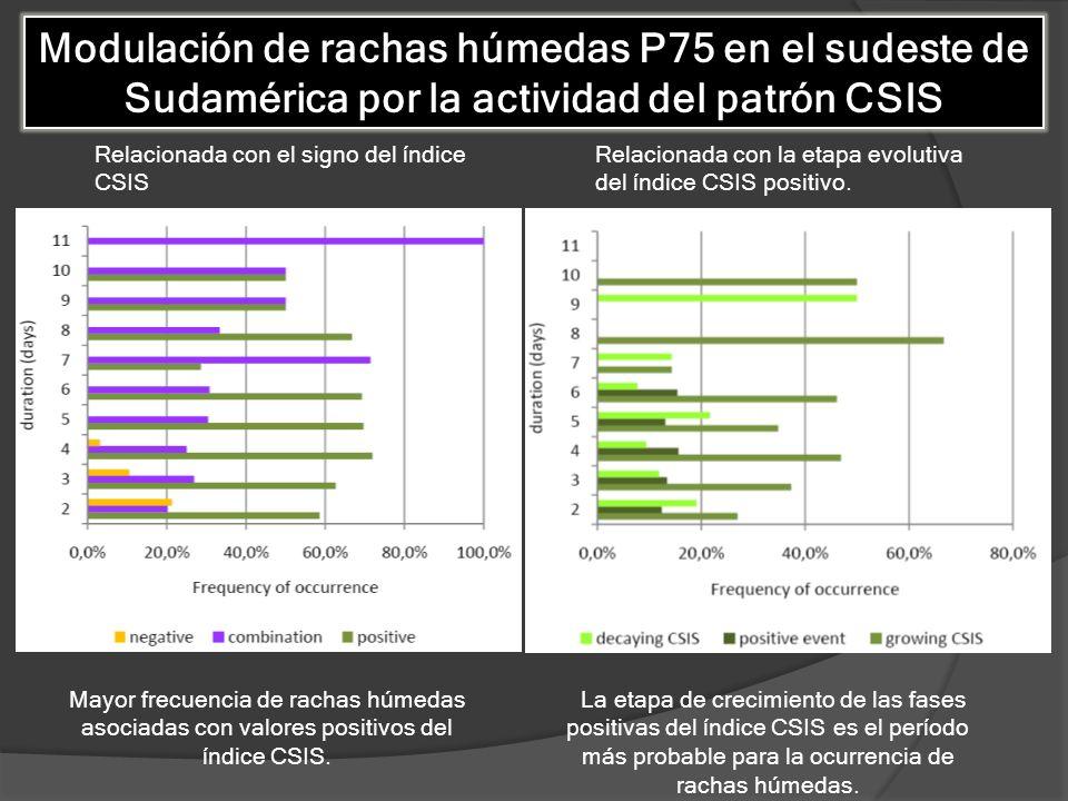 Modulación de rachas húmedas P75 en el sudeste de Sudamérica por la actividad del patrón CSIS