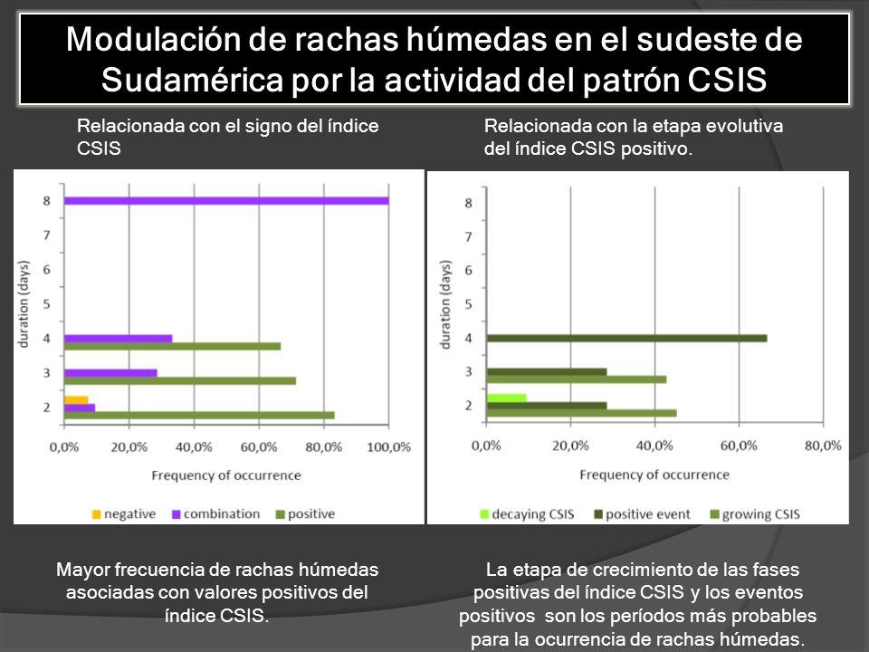 Modulación de rachas húmedas en el sudeste de Sudamérica por la actividad del patrón CSIS