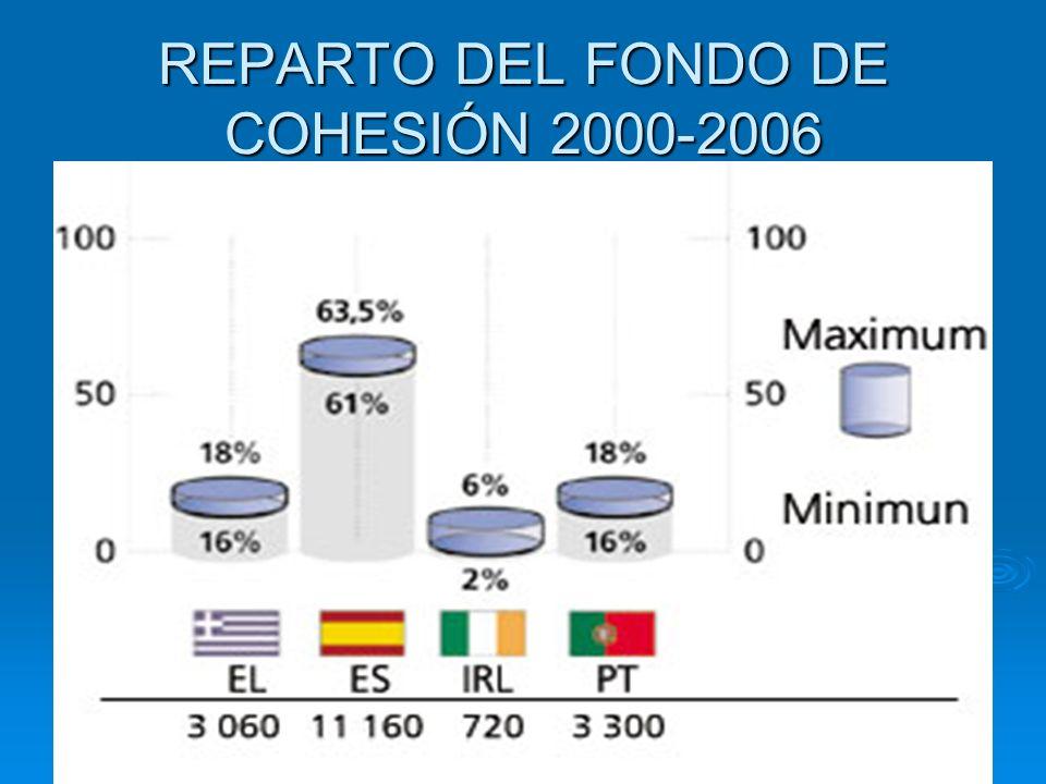 REPARTO DEL FONDO DE COHESIÓN 2000-2006