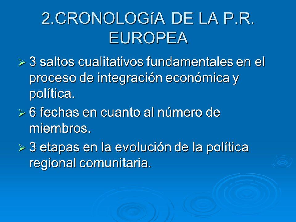 2.CRONOLOGíA DE LA P.R. EUROPEA