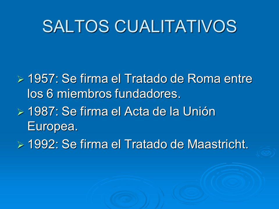 SALTOS CUALITATIVOS 1957: Se firma el Tratado de Roma entre los 6 miembros fundadores. 1987: Se firma el Acta de la Unión Europea.