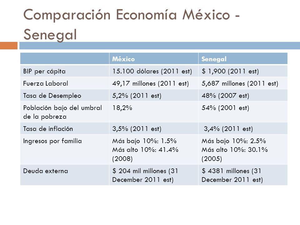 Comparación Economía México - Senegal
