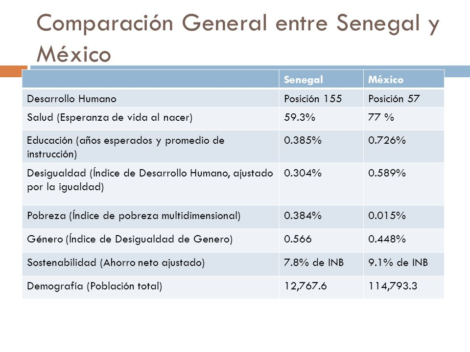 Comparación General entre Senegal y México