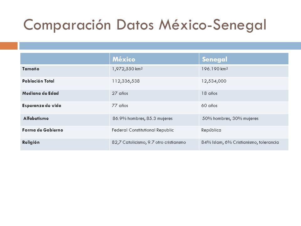 Comparación Datos México-Senegal