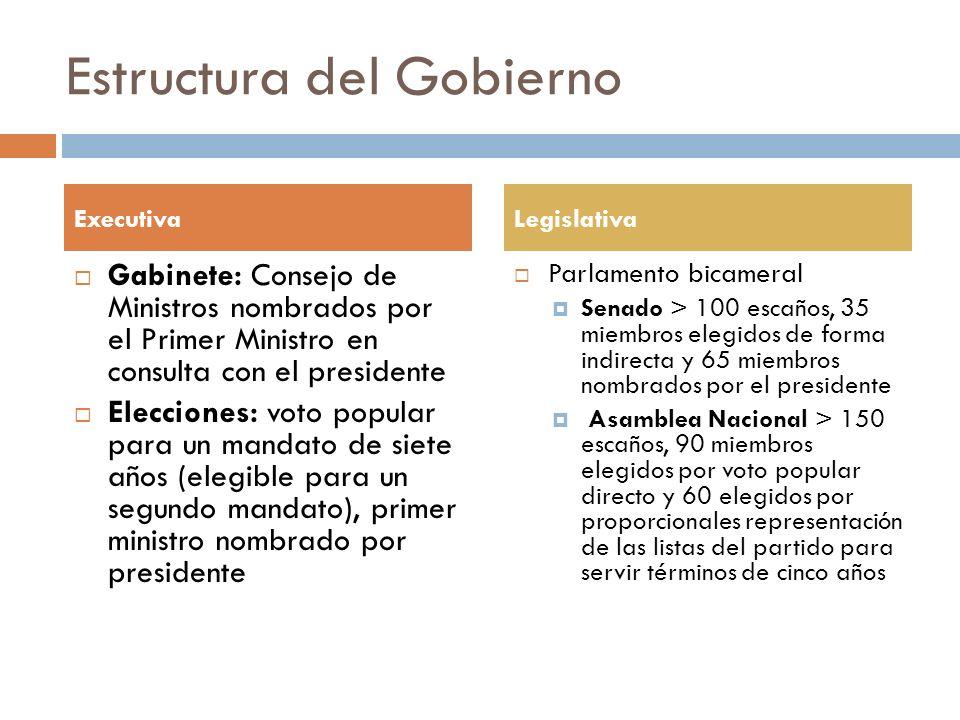 Estructura del Gobierno