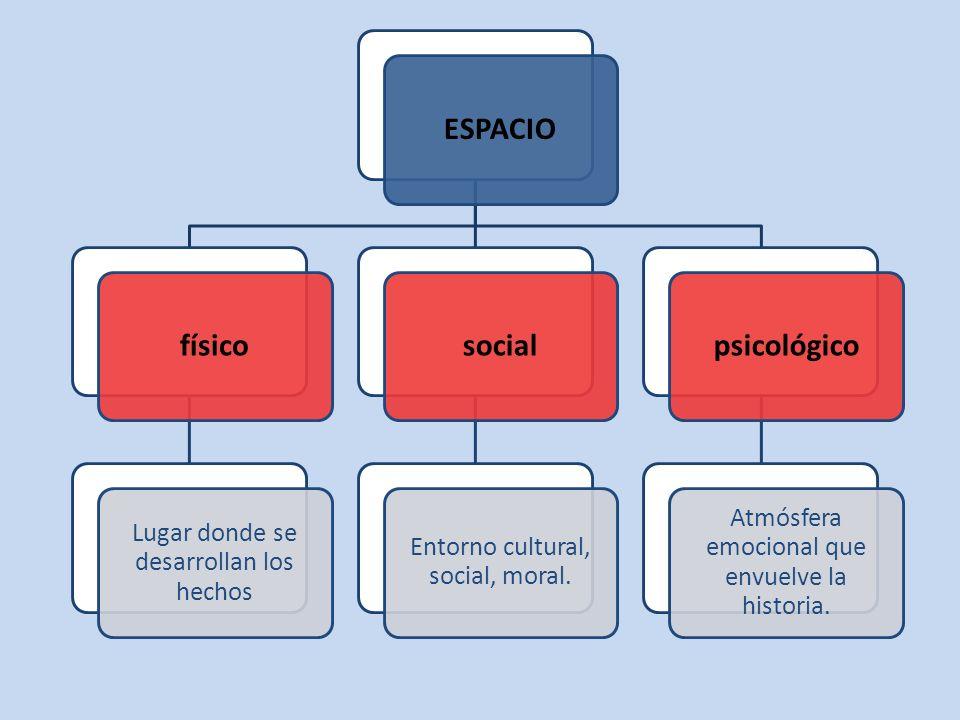 ESPACIO físico social psicológico