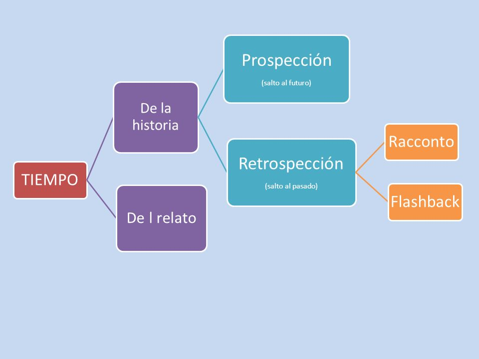 Prospección Retrospección De l relato De la historia (salto al futuro)