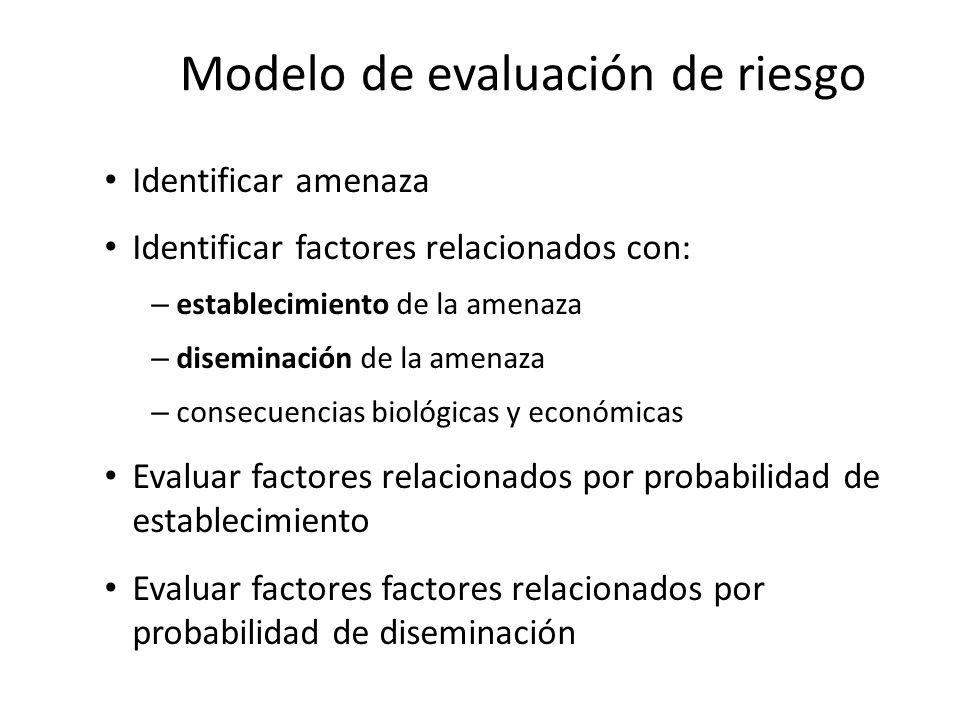 Modelo de evaluación de riesgo