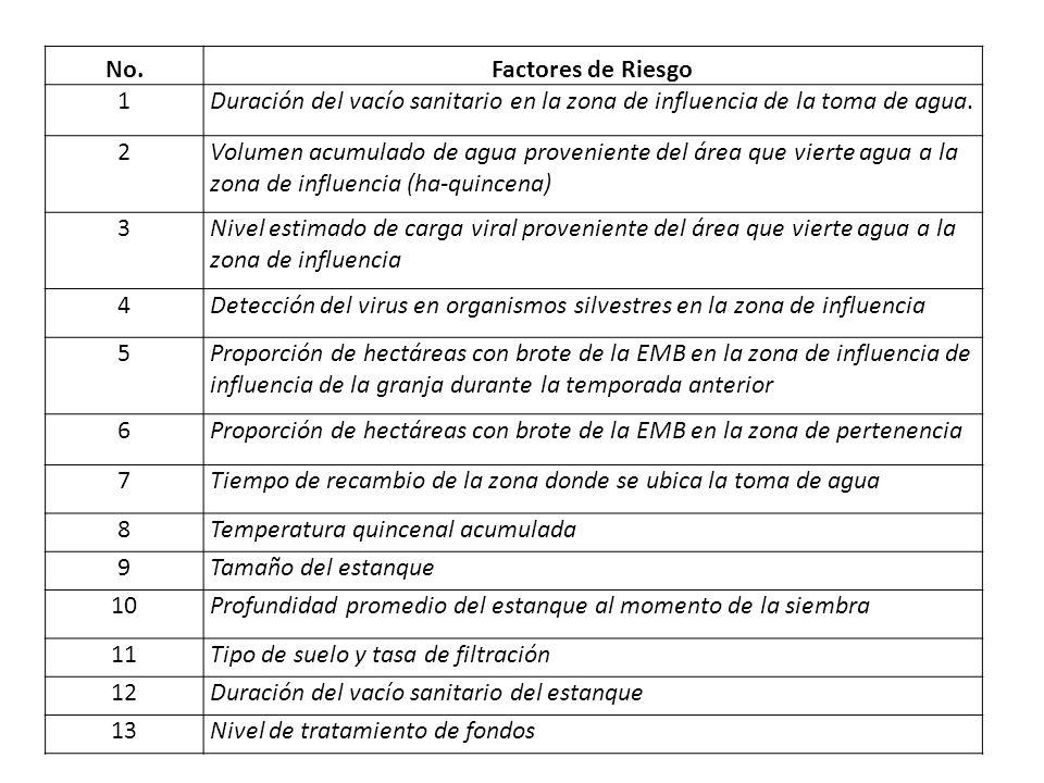No. Factores de Riesgo. 1. Duración del vacío sanitario en la zona de influencia de la toma de agua.