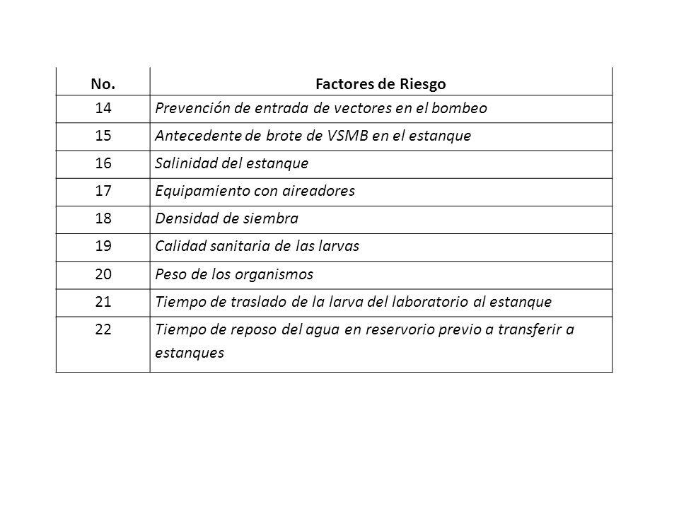 No. Factores de Riesgo. 14. Prevención de entrada de vectores en el bombeo. 15. Antecedente de brote de VSMB en el estanque.
