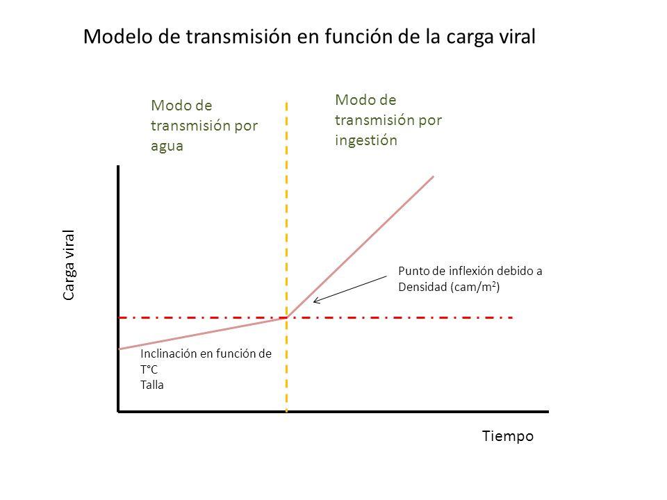 Modelo de transmisión en función de la carga viral