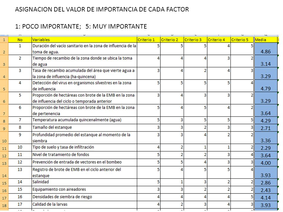 ASIGNACION DEL VALOR DE IMPORTANCIA DE CADA FACTOR