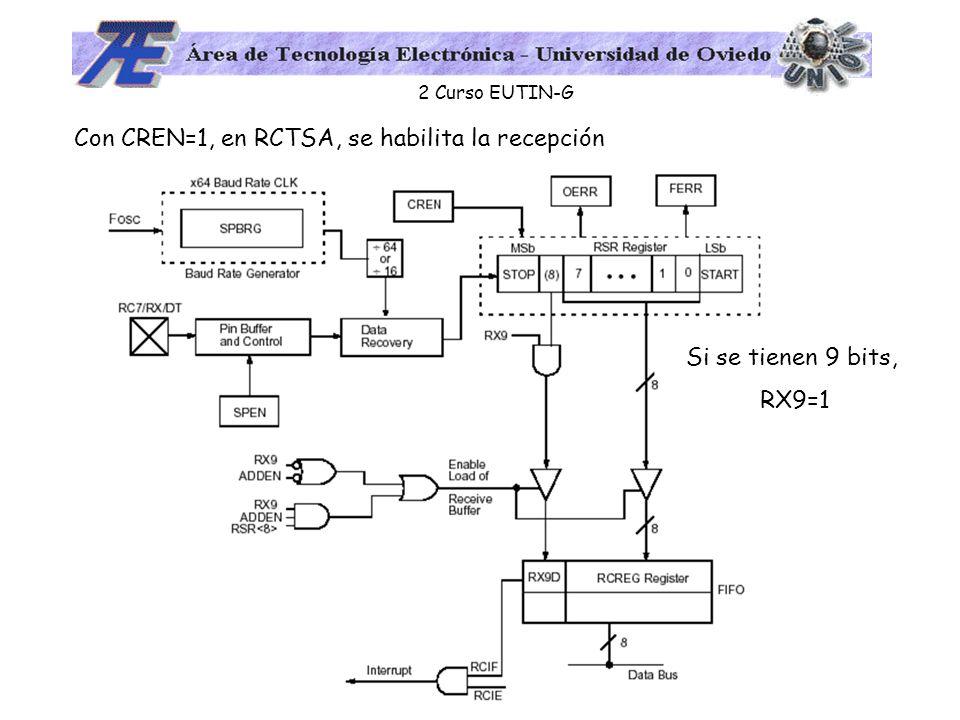 Con CREN=1, en RCTSA, se habilita la recepción