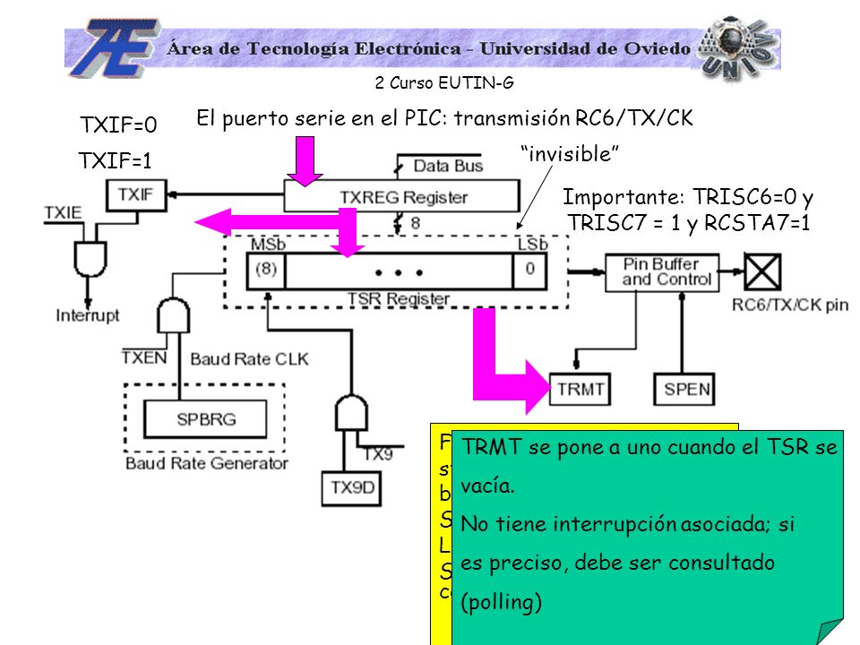 El puerto serie en el PIC: transmisión RC6/TX/CK TXIF=0 invisible
