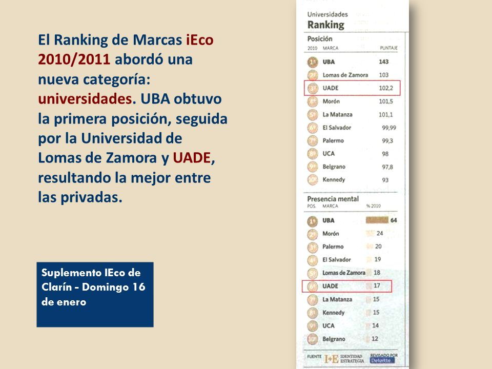 El Ranking de Marcas iEco 2010/2011 abordó una nueva categoría: universidades. UBA obtuvo la primera posición, seguida por la Universidad de Lomas de Zamora y UADE, resultando la mejor entre las privadas.
